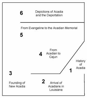 Layout of the Museum of the Acadian Memorial exhibit