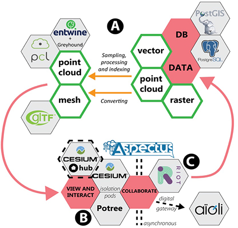Aspectus: A Flexible Collaboration Tool for Multimodal and